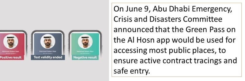 On June 9, Abu Dhabi Emergency, Crisis and Disasters Committee announced that the Green Pass on the Al Hosn app would be used for accessing most public places, to ensure active contract tracings and safe entry.