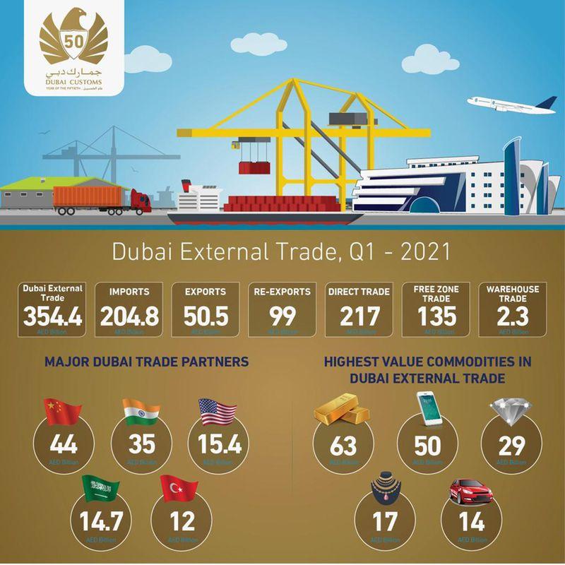 Dubai Trade