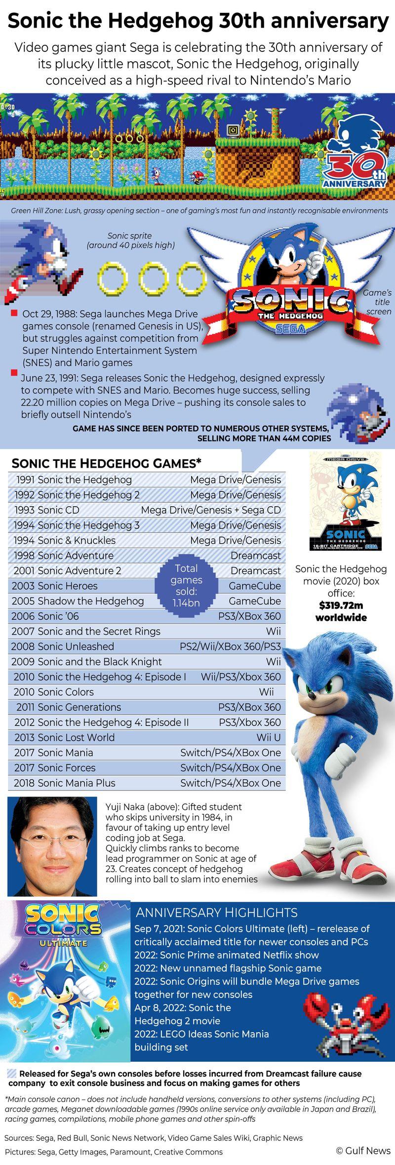 Infographics: Sonic the Hedgehog 30th anniversary