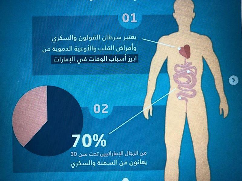 70% of Emirati men under 30 years suffer from obesity, diabetes, says Abu Dhabi health authority