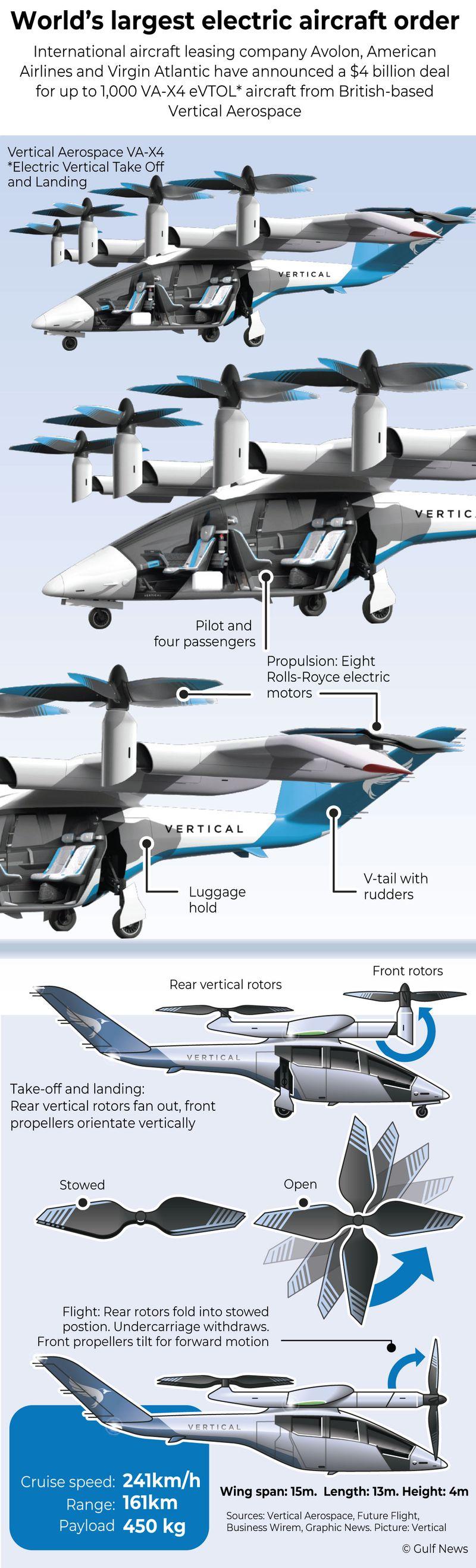 Vertical Aerospace's VA-X4 aircraft