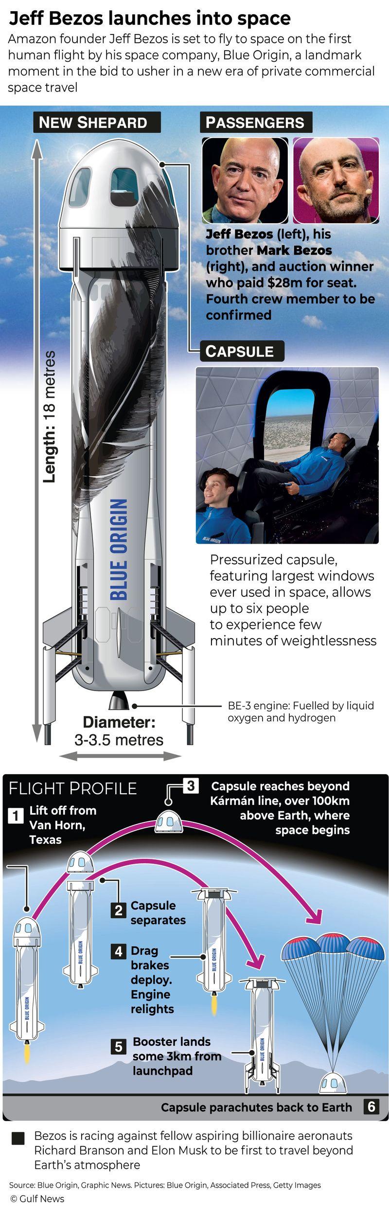 Graphic space Blue Origin Jeff Bezos