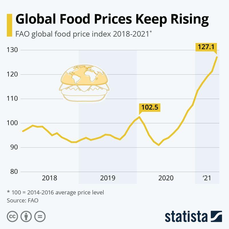 Global food price surges