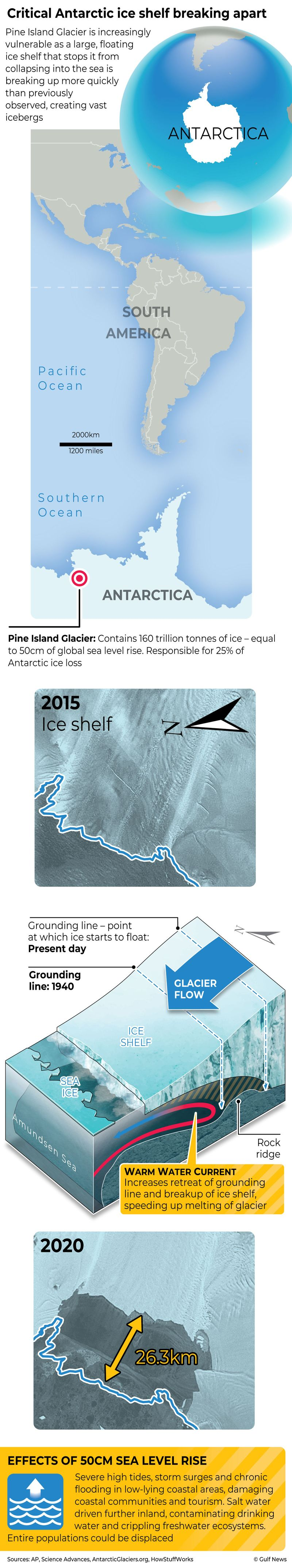 Infographic: Pine Island Glacier under increasing threat of collapse