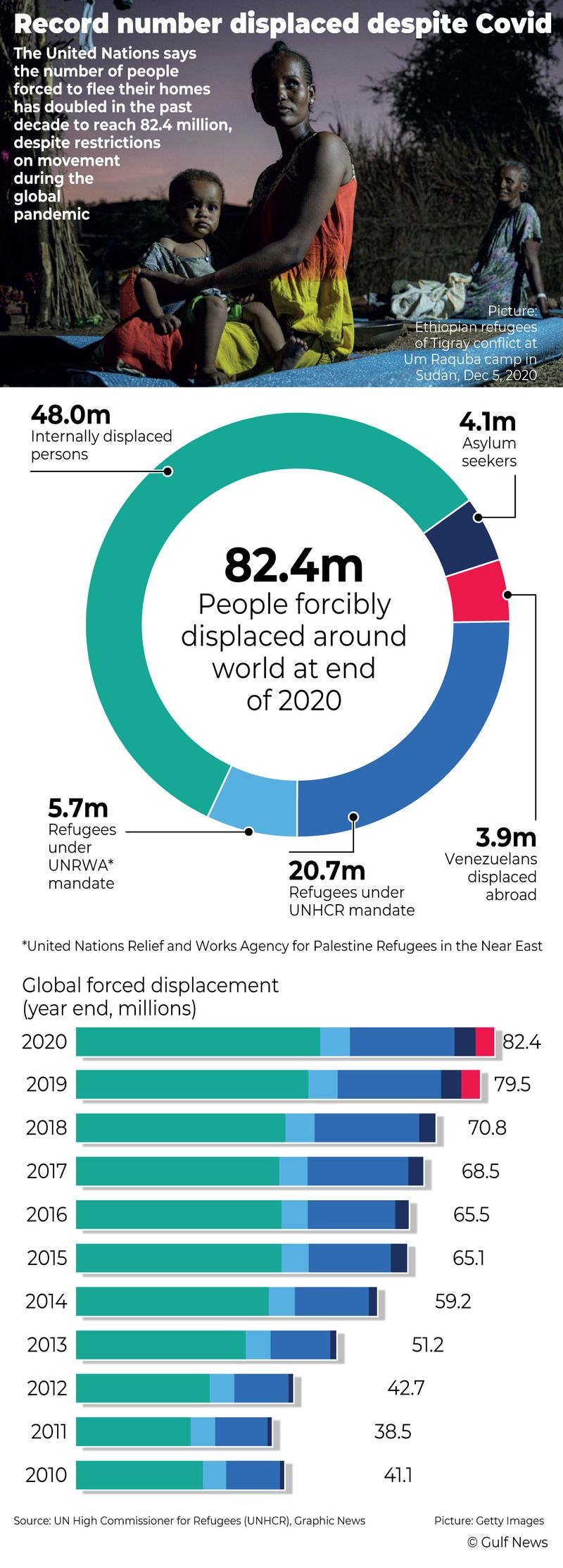 Millions driven from homes despite COVID-19