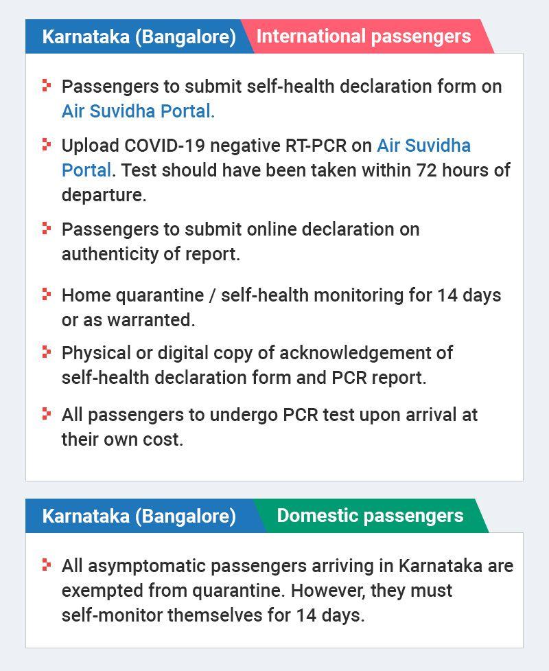 Bangalore travel graphic