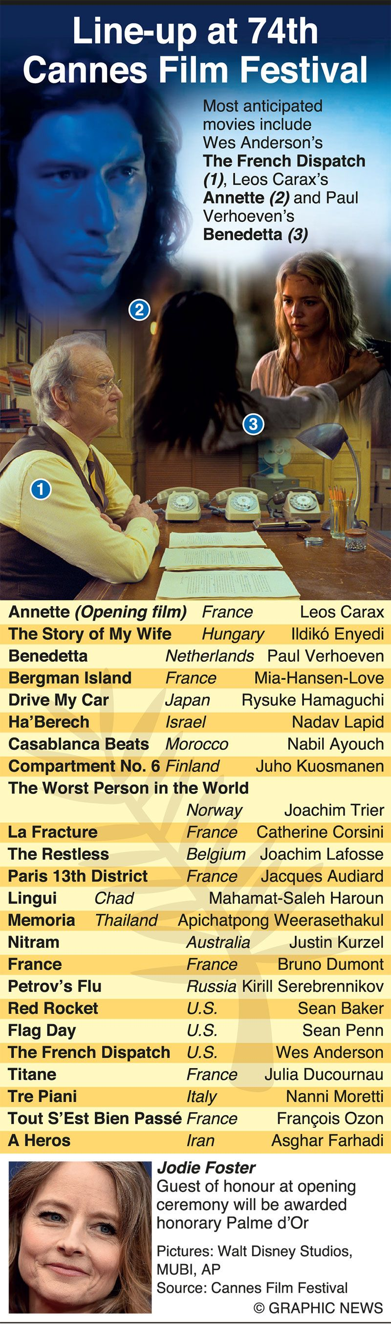 Infographic: Cannes readies glitzy return