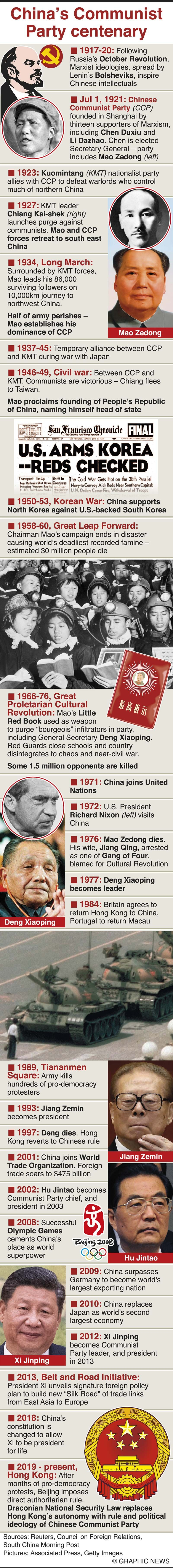 Infographics: China's Communist Party turns 100