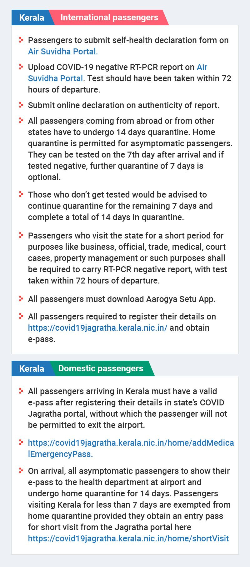 Kerala travel graphic