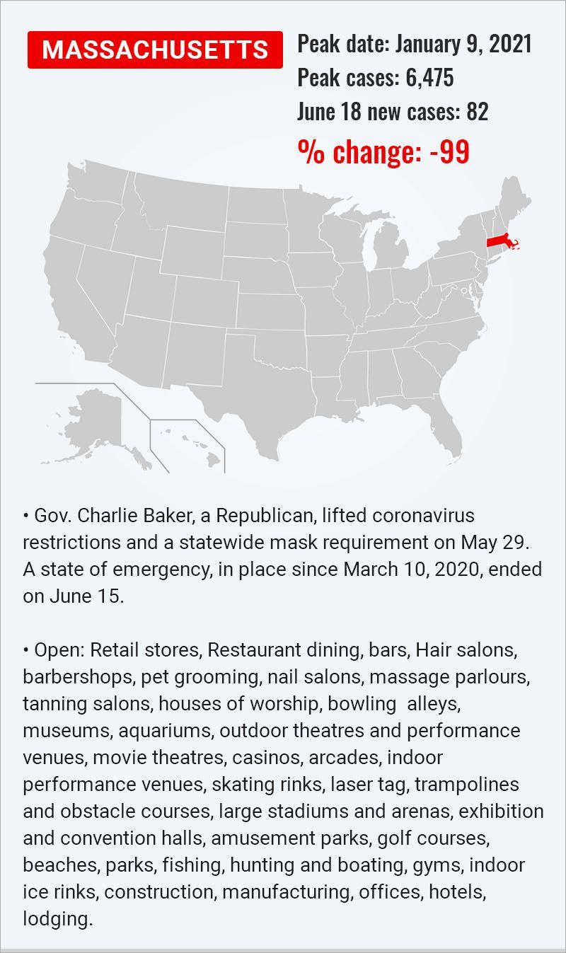 US states Covid