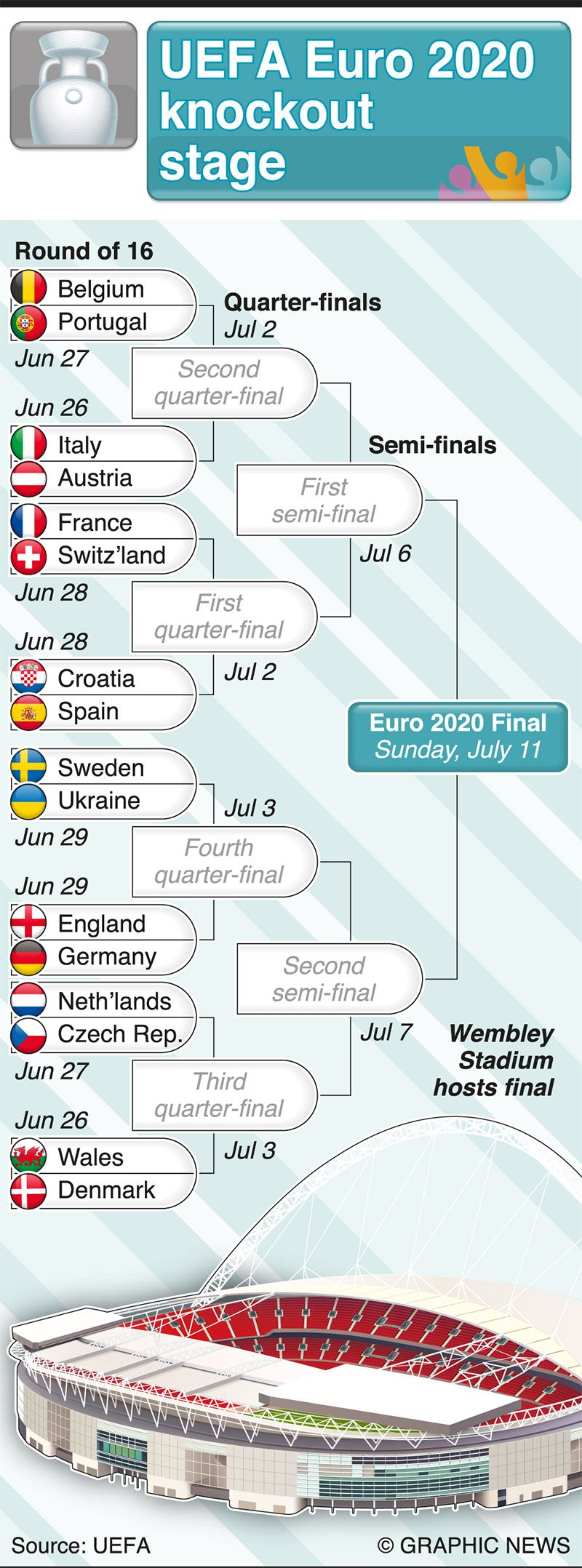 Infographics: UEFA Euro 2020 knockout stage