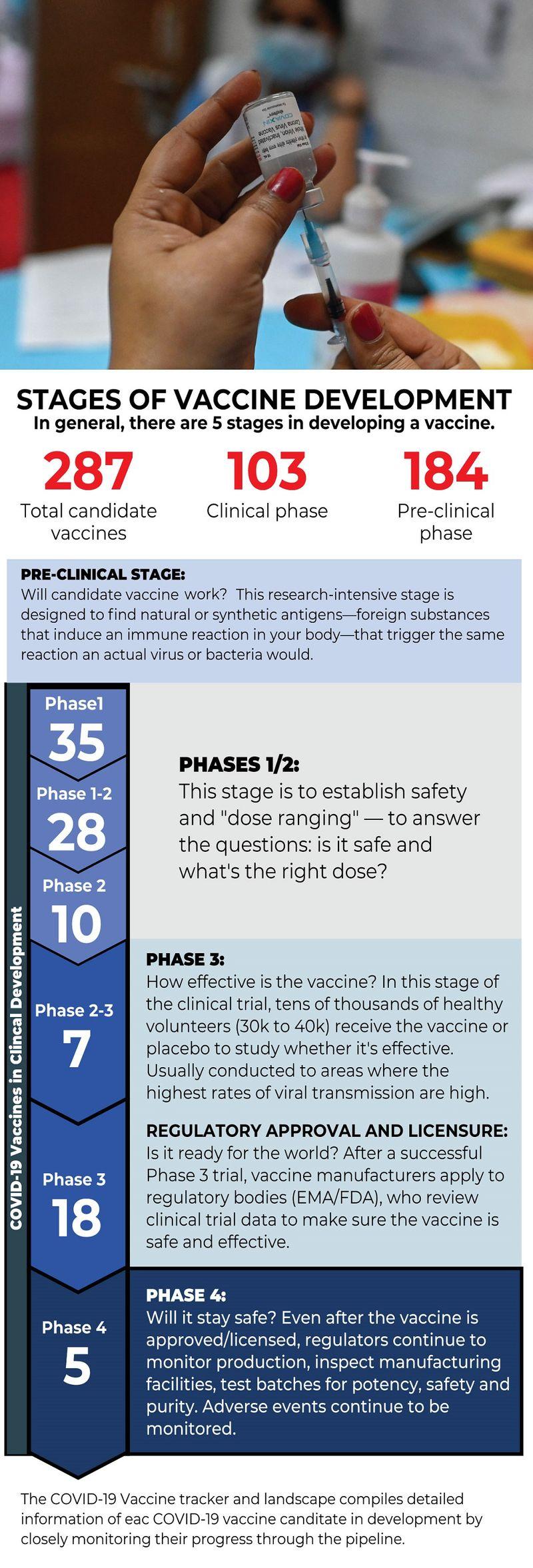 Vaccines undergoing trials