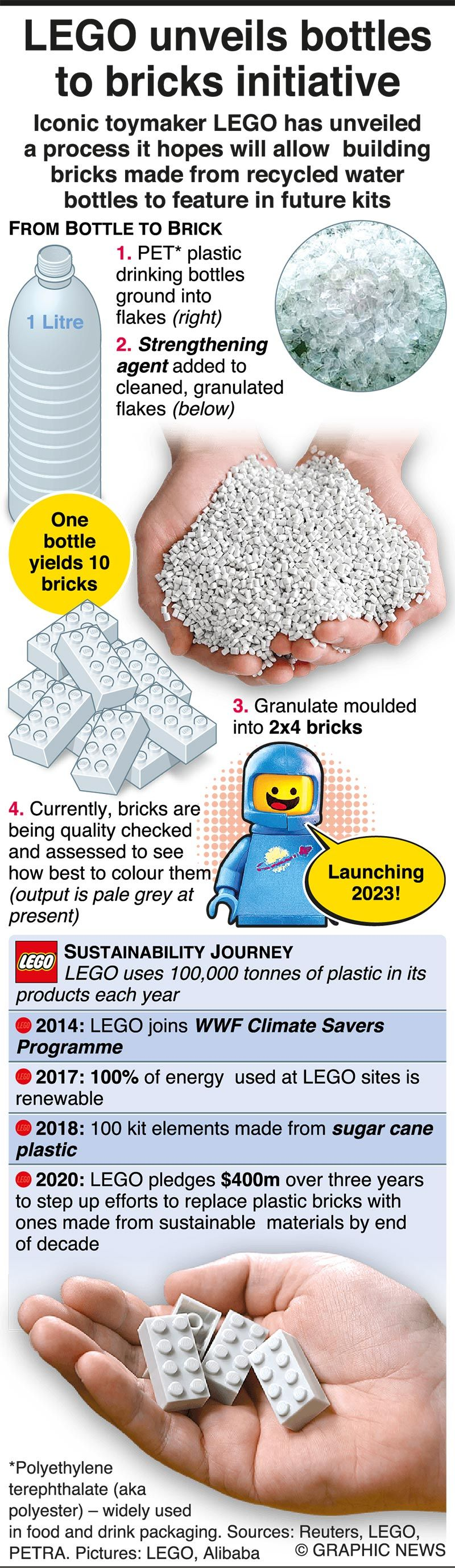 Infographics: LEGO investing heavily in recycled plastic brick technology