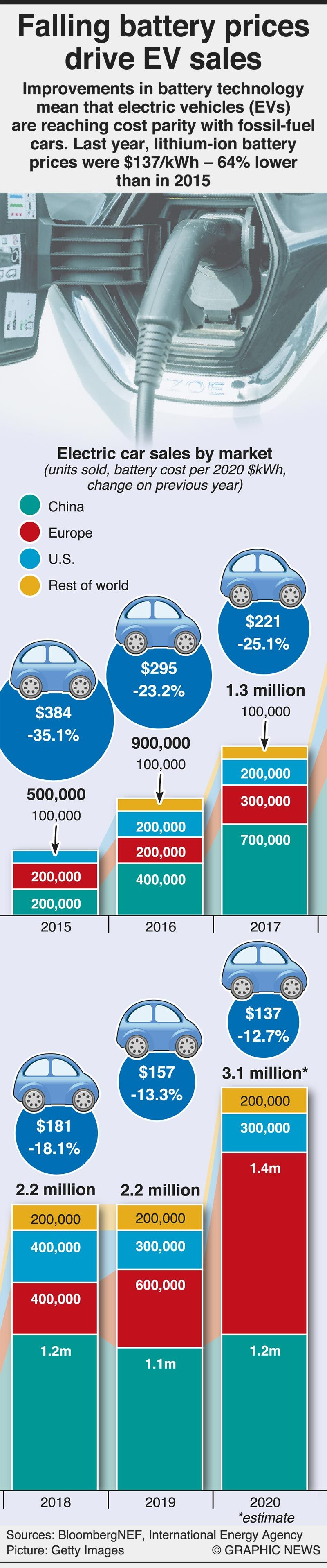 Infographics: Falling battery prices drive EV sales