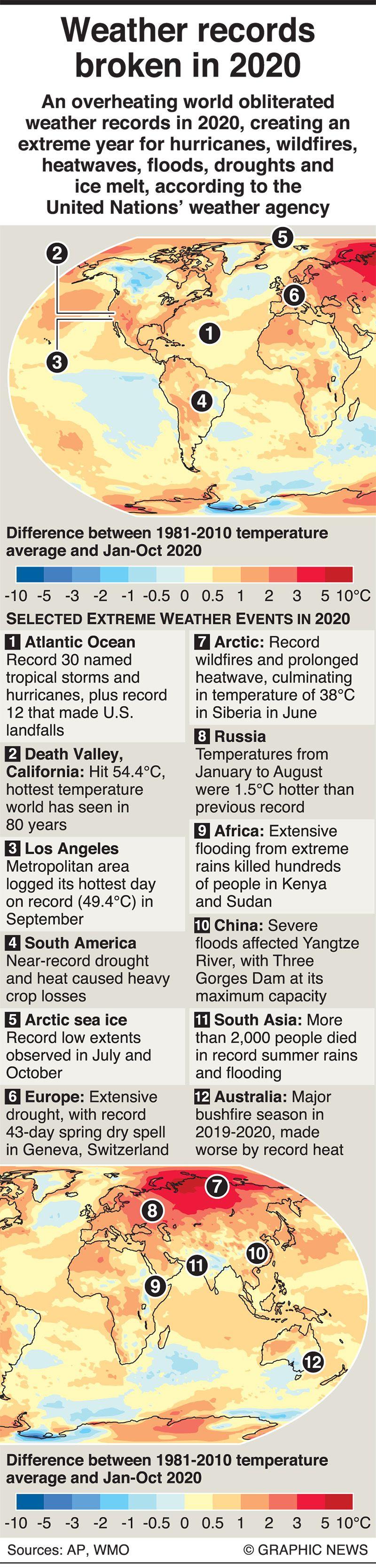 Weather records broken in 2020