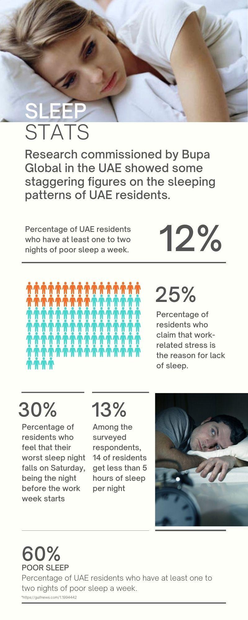 Sleep deprivation UAE