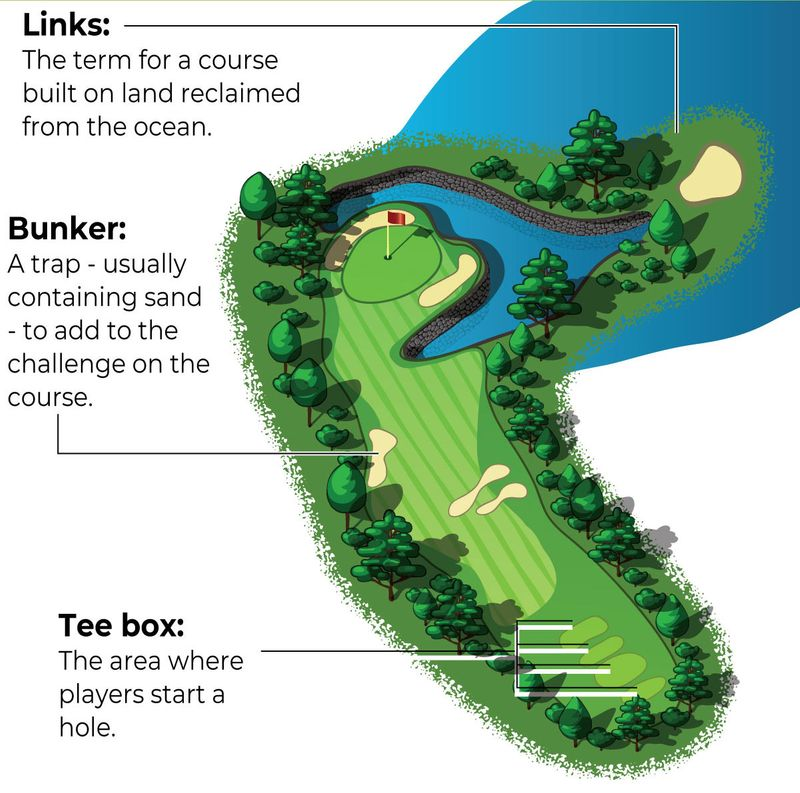 Some handy golfing terms