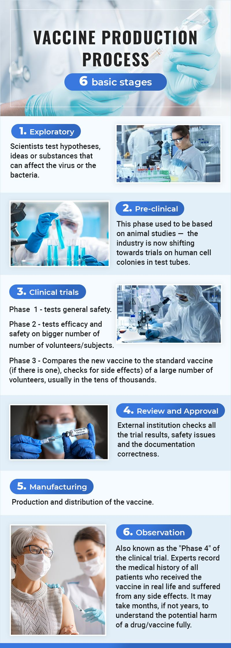 Vaccine production process 01