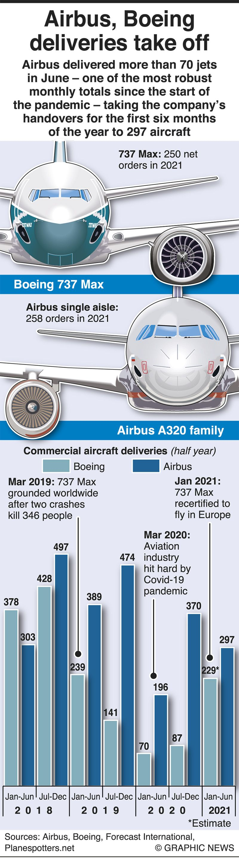 Infographics: Boeing, Airbus deliveries take off