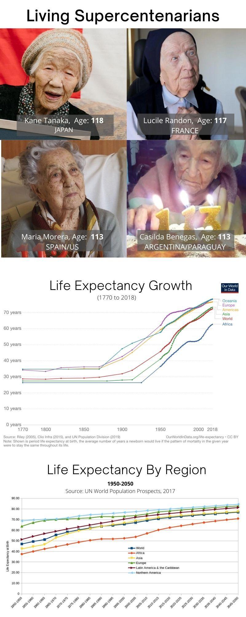 Living centenarians