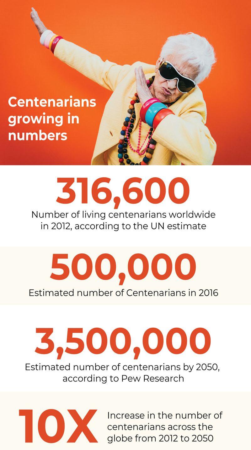 Longevity centenarians