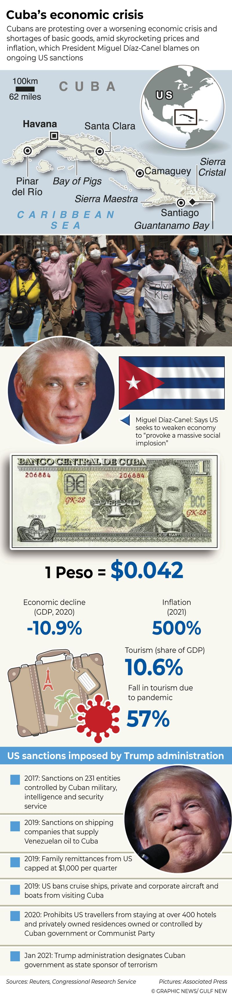 Infographics: Cuba's economic crisis