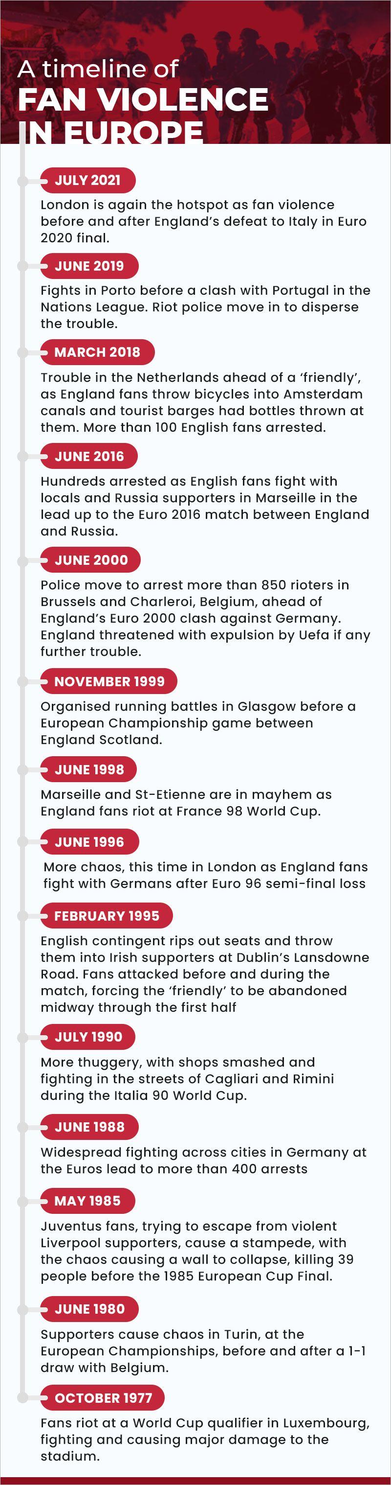 fan violence timeline