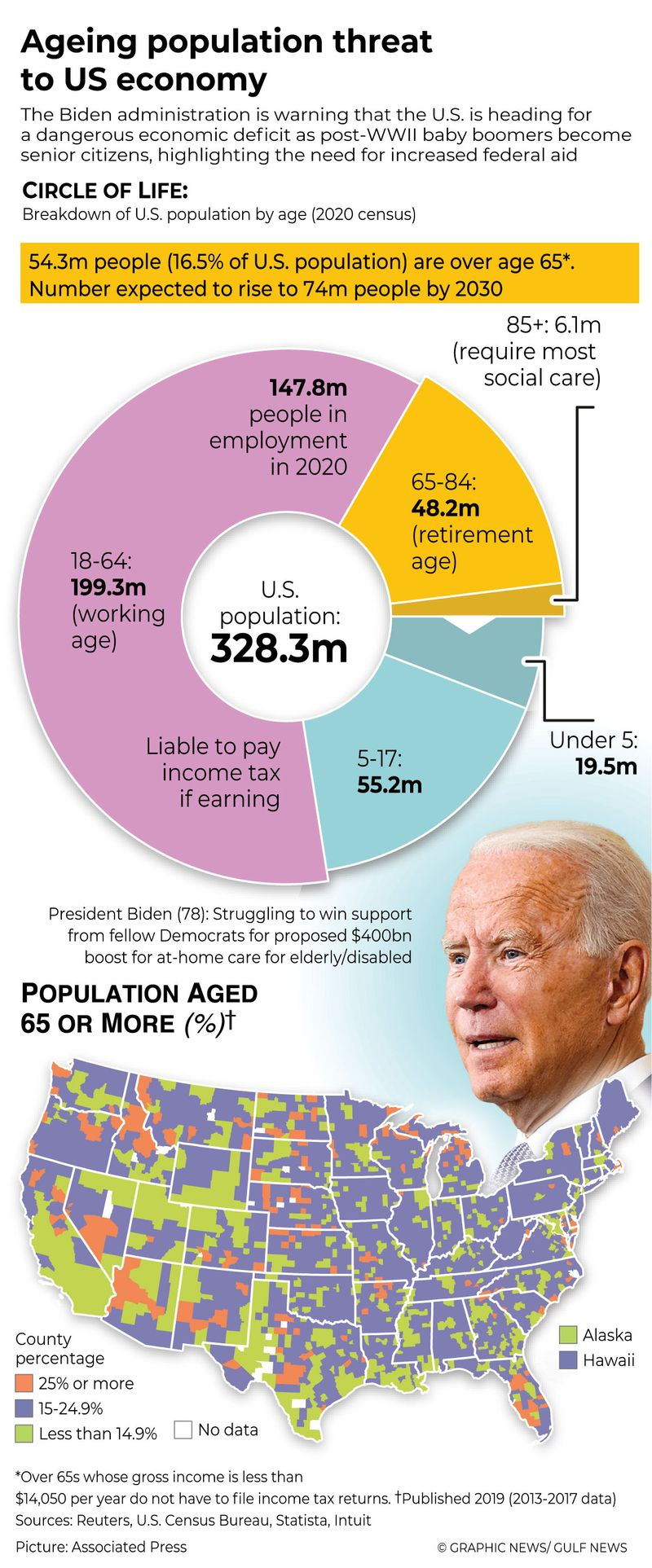 Ageing US population needs $400b boost
