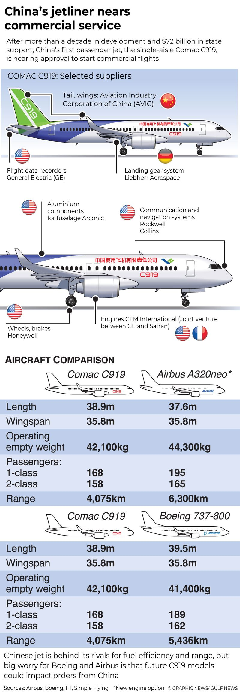 Infographics: China's rival to Boeing and Airbus nears commercial service