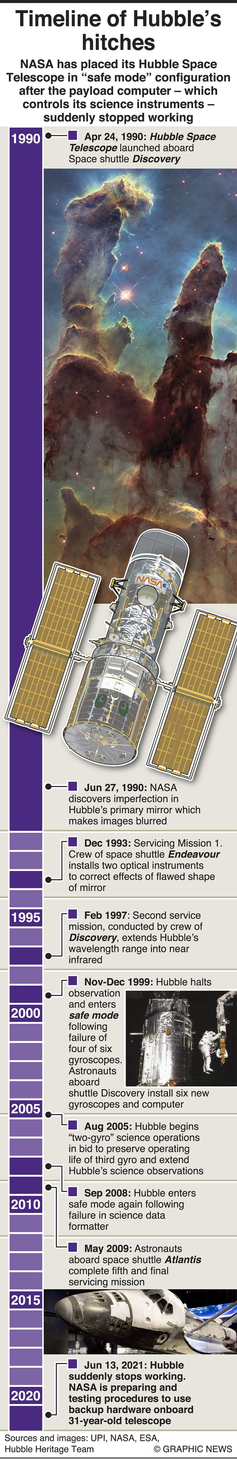 Infographics: NASA prepares to switch Hubble to backup hardware