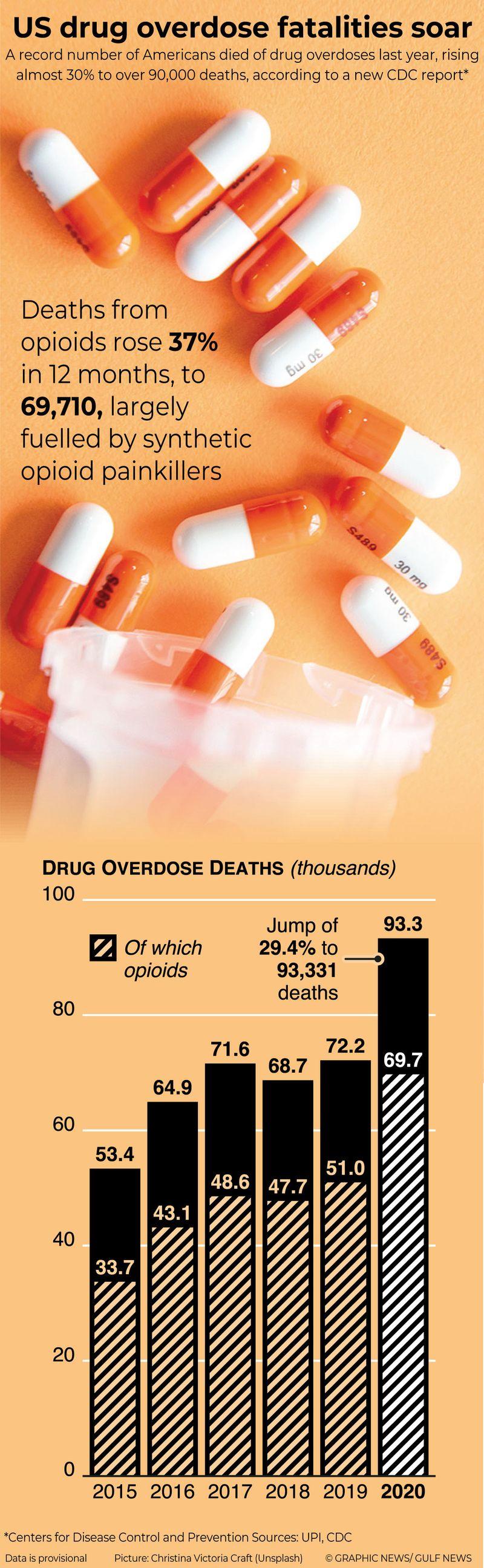 Infographics: US drug fatalities soar