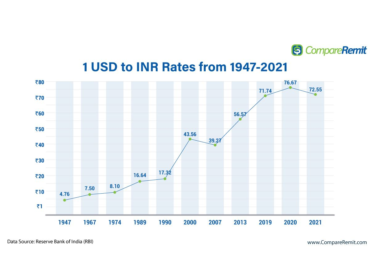 US dollar Indian rupee rates