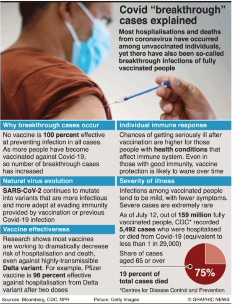 Vaccine Breakthrough