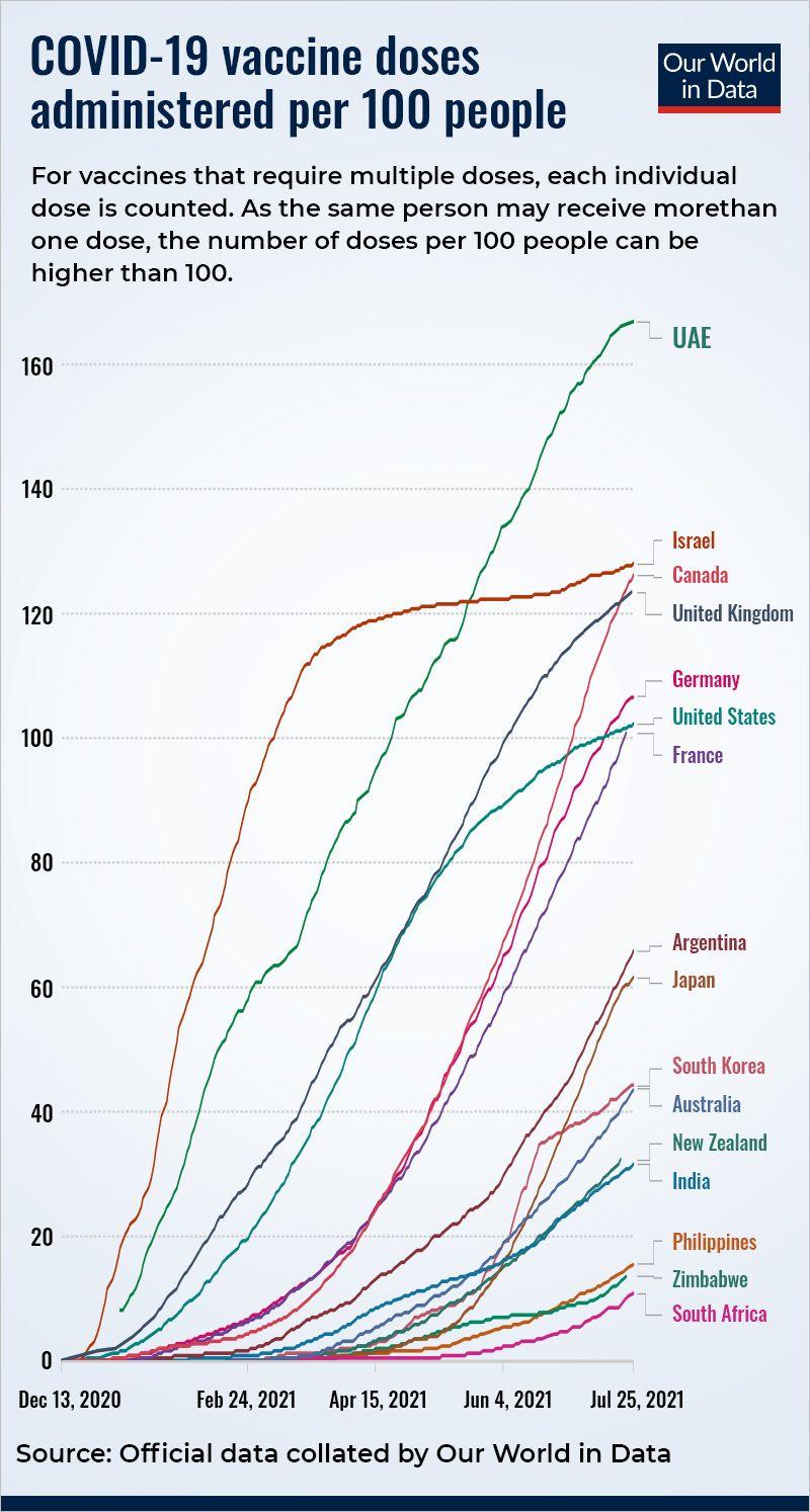 Vaccine per 100 people data