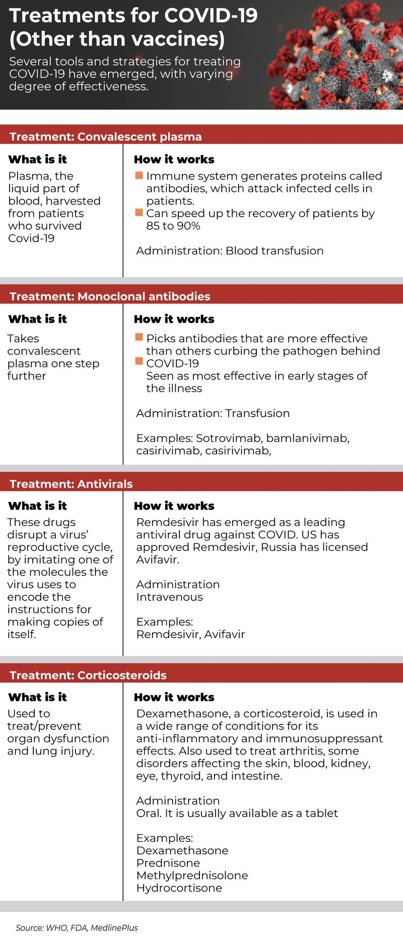 Covid treatments others than vaccines