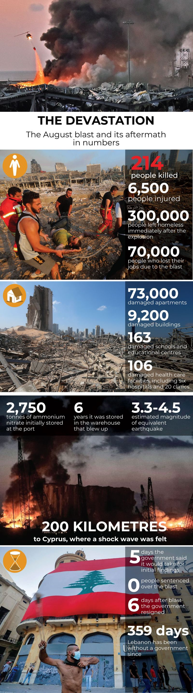 Lebanon blast in numbers