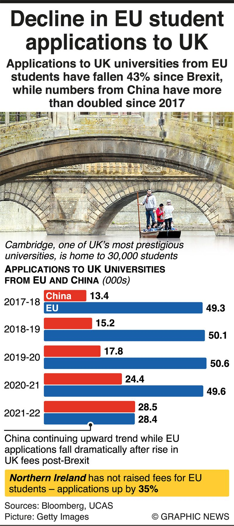 China overtakes EU student applications to UK after Brexit