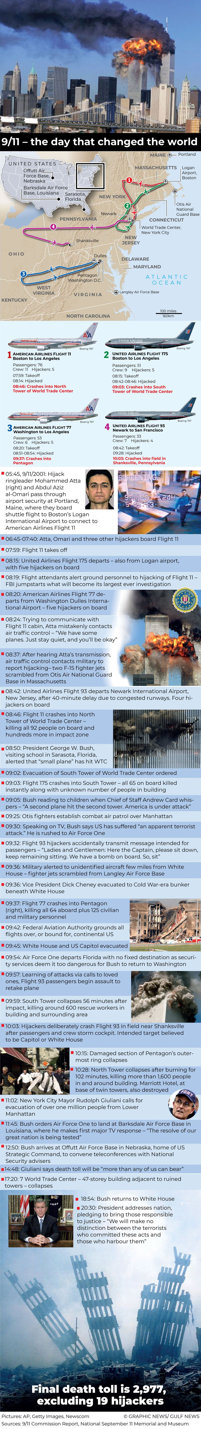 Infographic: 9/11 — the day that changed the world