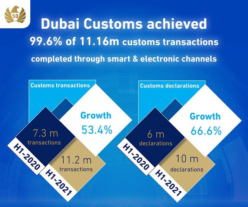 Customs transactions