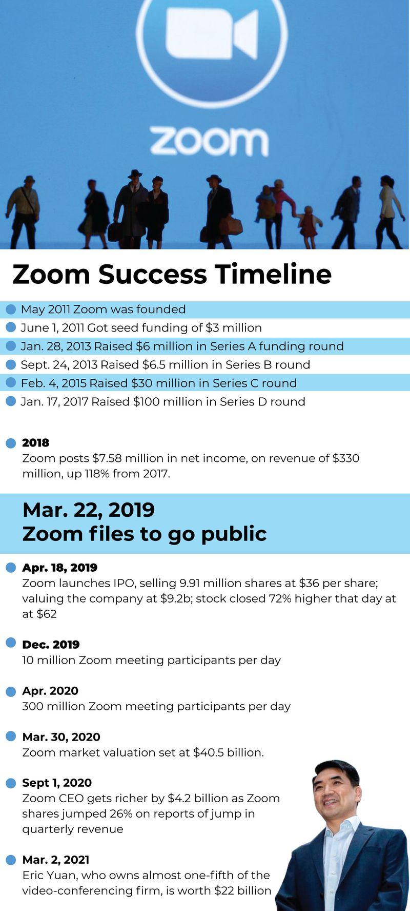 Zoom Timeline