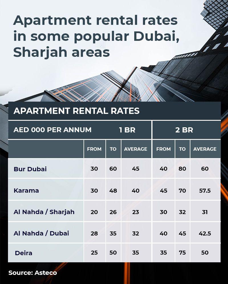 Apartment rents in Dubai, Sharjah