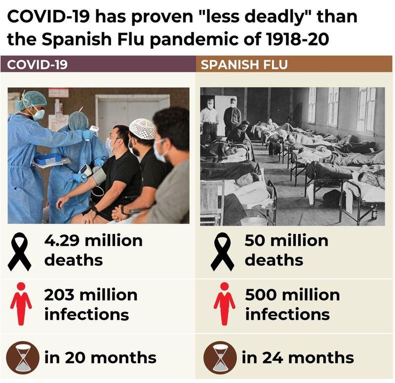 covid vs Spanish flu