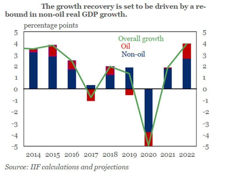 GCC recovery