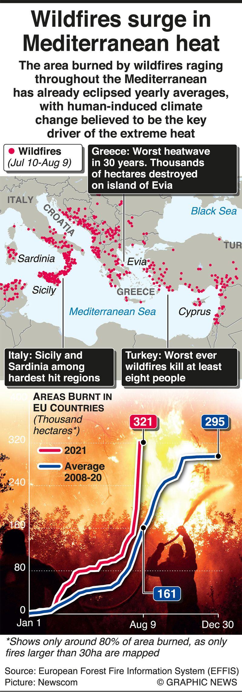 Wildfires surge during Mediterranean heat