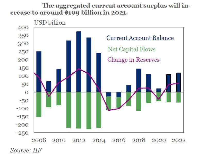 GCC current accounts