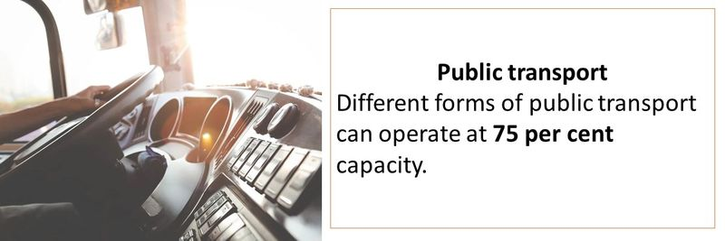 Different forms of public transport can operate at 75 per cent capacity.