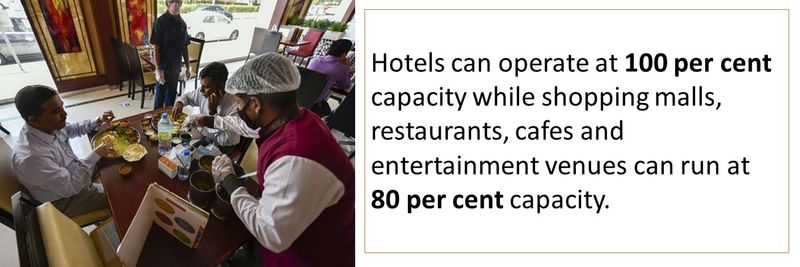 Hotels can operate at 100 per cent capacity while shopping malls, restaurants, cafes and entertainment venues can run at 80 per cent capacity.