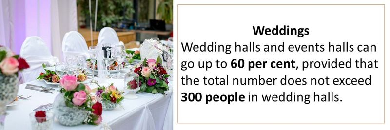 Wedding halls and events halls can go up to 60 per cent, provided that the total number does not exceed 300 people in wedding halls.