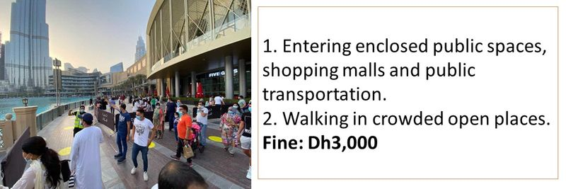 1. Entering enclosed public spaces, shopping malls and public transportation. 2. Walking in crowded open places. Fine: Dh3,000