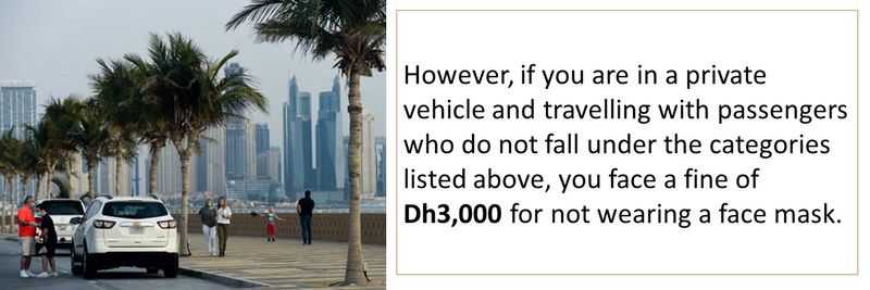 However, if you are in a private vehicle and travelling with passengers who do not fall under the categories listed above, you face a fine of Dh3,000 for not wearing a face mask.